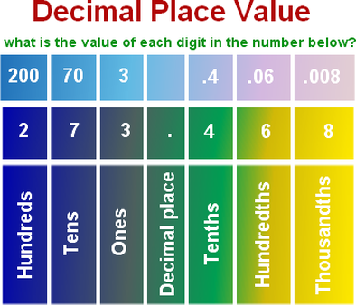 Decimal Place Value Chart 5th Grade Ibovnathandedecker